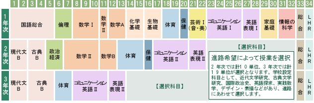 教育課程表(普通科)